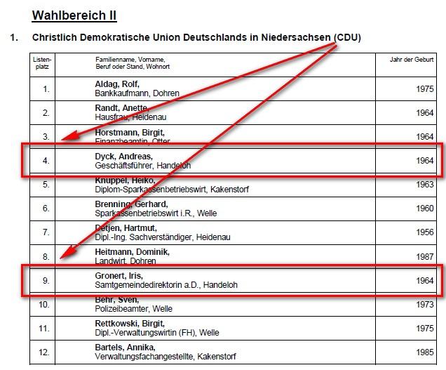 Handeloh in Samtgemeinde und Kreistag